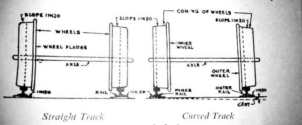 coning of wheels diagram