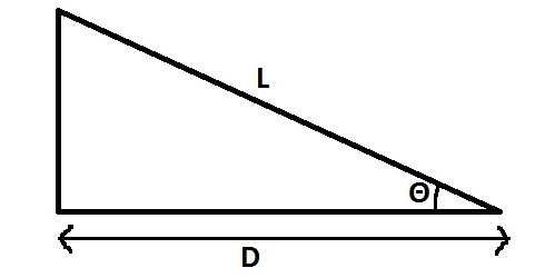tape correction for slope