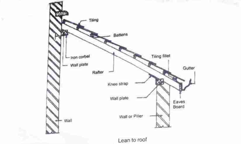 Pitched Roof Components Types Of Pitched Roof