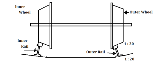 How Train take turns?