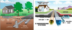 Design of Sewer System