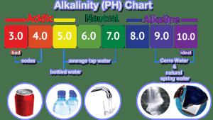 Alkalinity of water chart