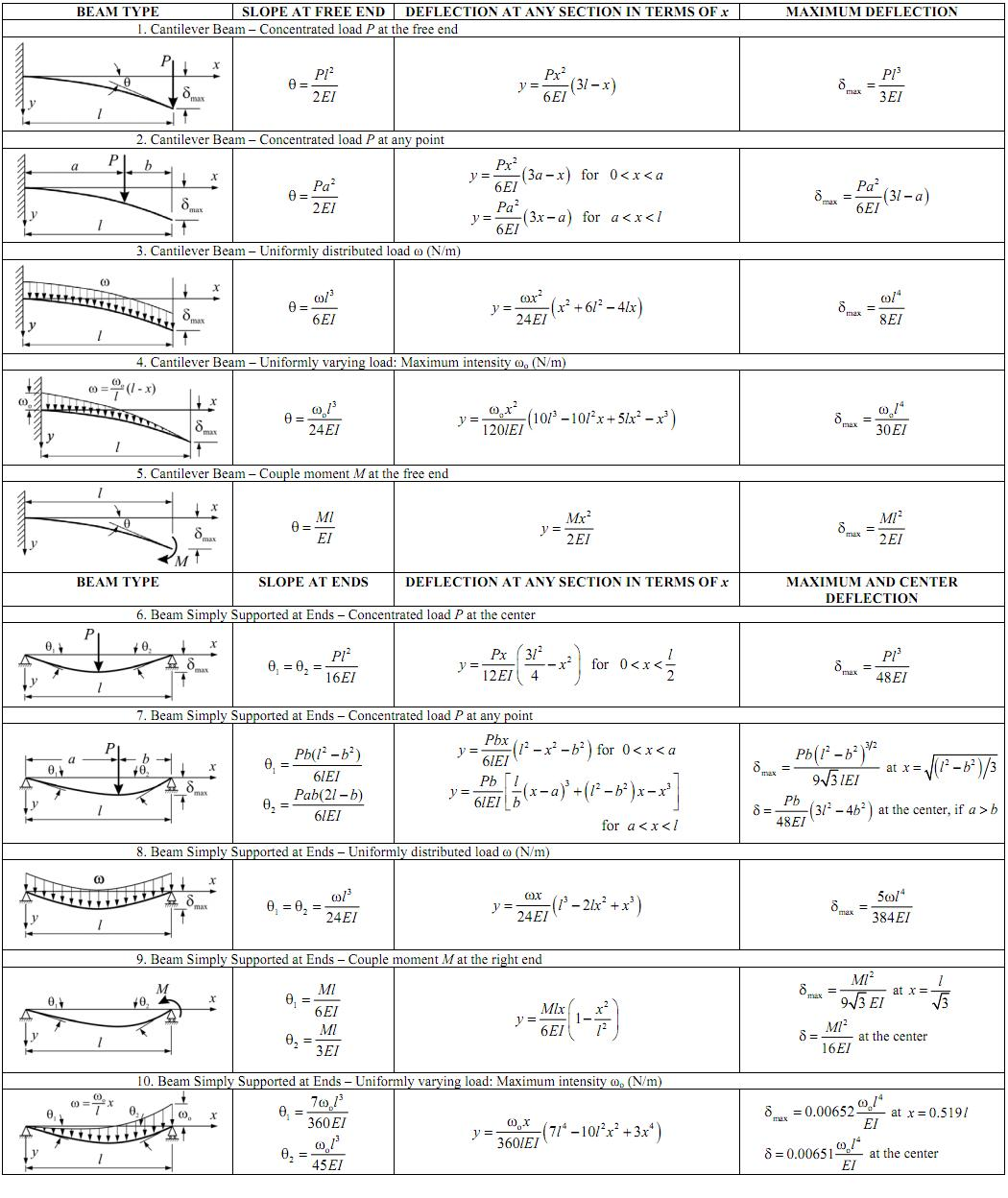 beams civil engineers pk rh civilengineerspk com beam deflection bending moment diagrams beam deflection and slope diagrams