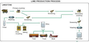 lime-production-1