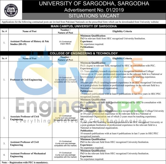 Jobs in University of Sargodha