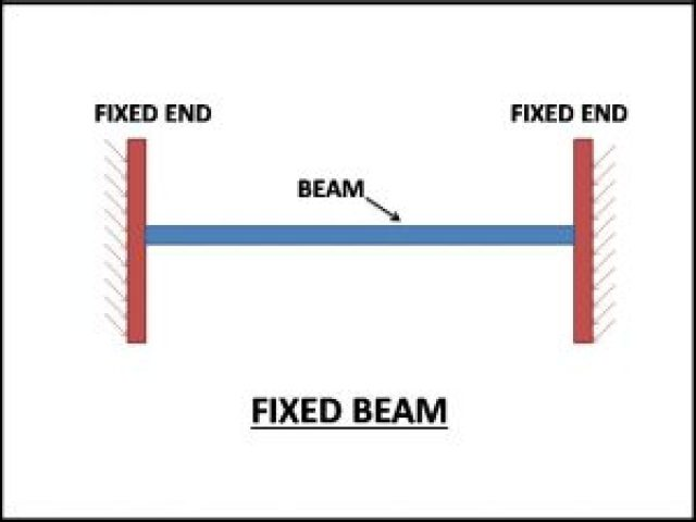 Fixed end type of beam