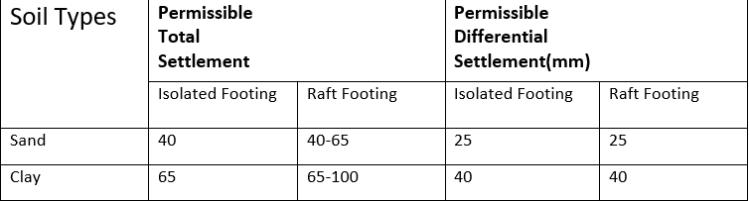Types of Foundation Settlement