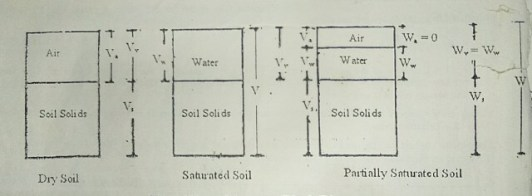 Phase Diagram of Soil- Two and Three Phase Diagram For Dry, Moist and Saturated Soil