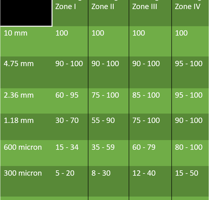 Different Grading Zone Value of Fine Aggregates(sand) As Per IS: 383