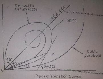 Transition Curve In Highway-Objects || Types || Essential Requirement