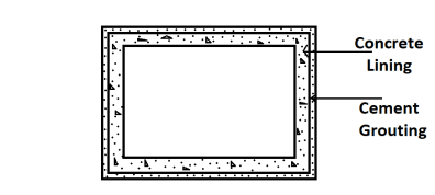 Rectangular tunnel shape