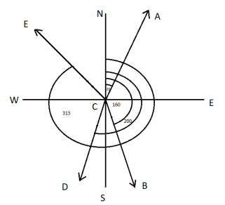 Convert The Whole Circle Bearing to Reduced Bearing - || Rules and Example ||