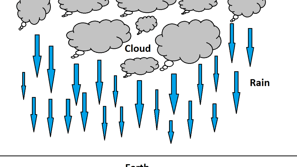 5 Types of Rainfall