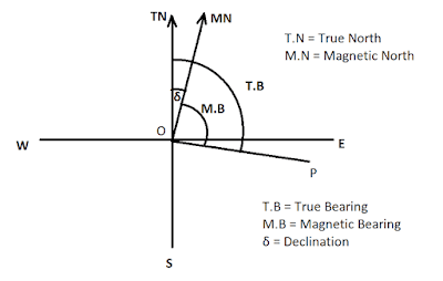 How To Calculate True Bearing From Magnetic Bearing – || Rules and Example||