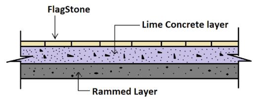Method of Flagstone Flooring