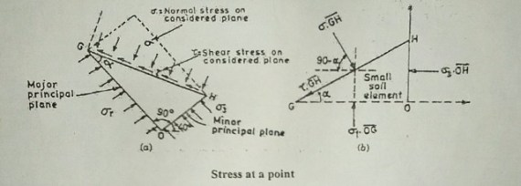 Mohr-Coulomb Failure Theory(Criterion)