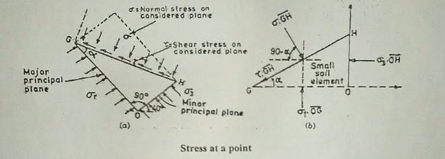 Mohr-Coulomb Failure Theory(Criterion) -Soil