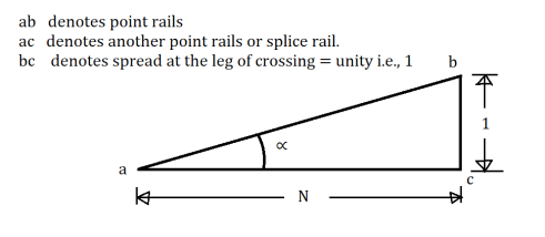 Crossing Angle - Right Angle Method