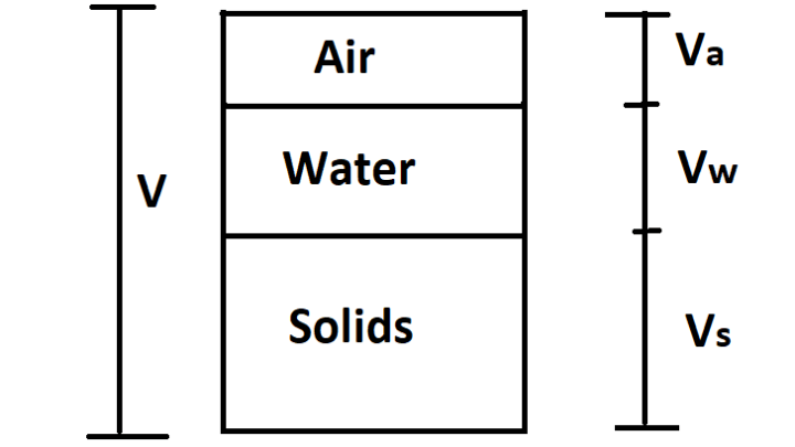 Relation Between Dry Unit Weight, Specific Gravity, Percentage of Air Voids and Water Content