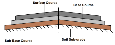 Flexible Pavements: A typical Cross Section of Flexible Pavement