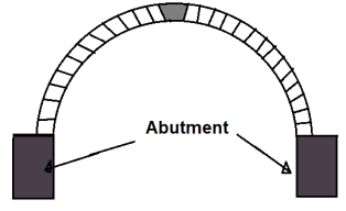 Different Component Parts of an Arch - #1. Abutment