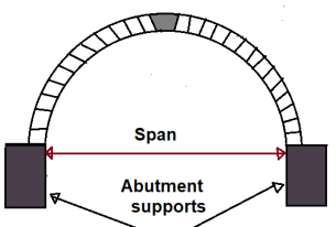 Different Component Parts of an Arch - #7. Span of the arch