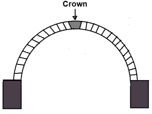 Different Component Parts of an Arch - #7. Crown