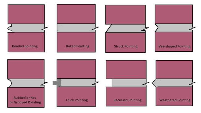 What is Pointing? 8 Types of Pointing used In Masonry Work