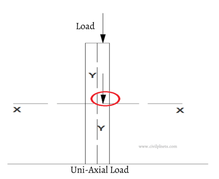 What is Eccentric Axial Load