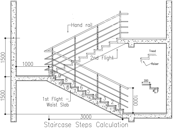 staircase calculation formula