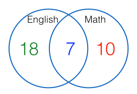 venn diagram 4
