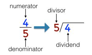 fraction to decimals 3