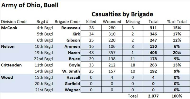 Army of Ohio Casualties by Brigade Table