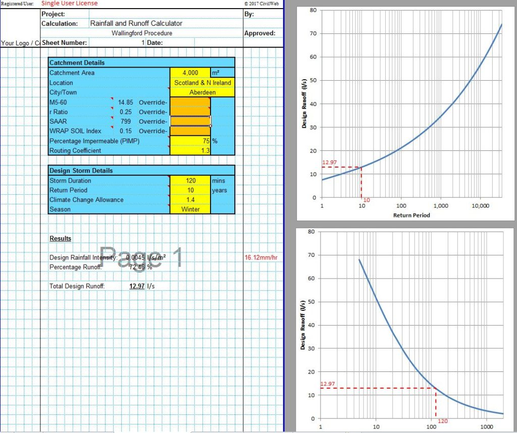 Runoff And Rainfall Intensity Calculator Spreadsheet