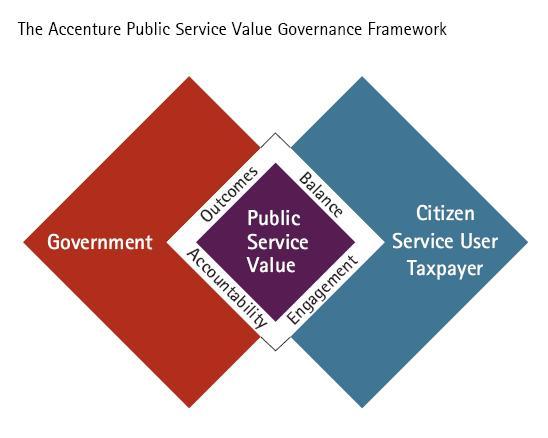 Accenture framework