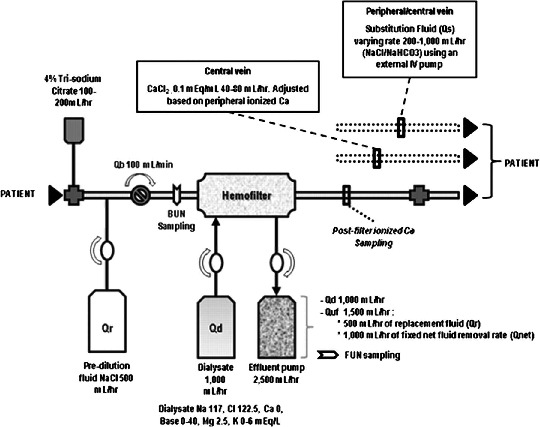 Effluent Volume In Continuous Renal Replacement Therapy