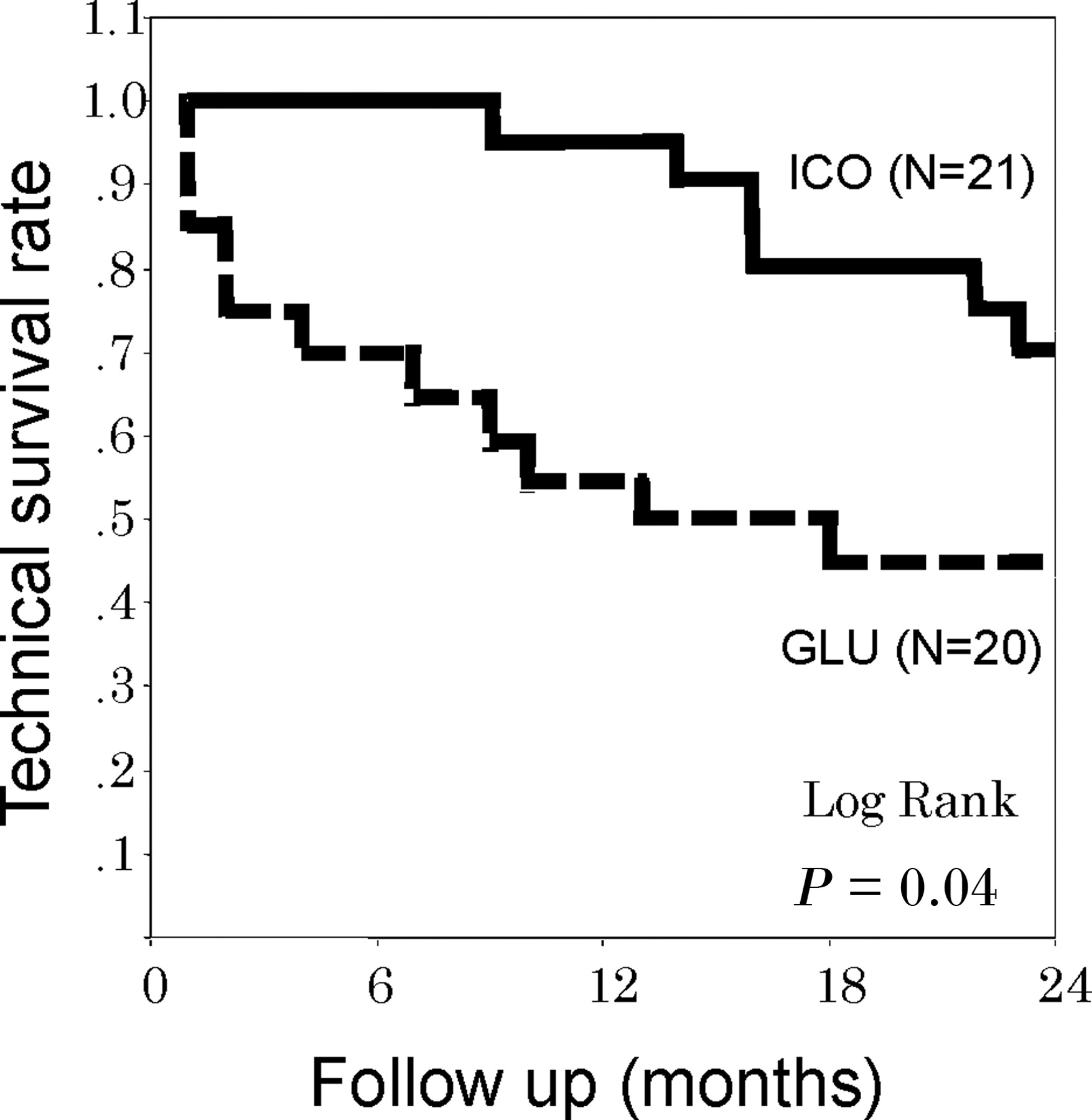 Icodextrin Increases Technique Survival Rate In Peritoneal Dialysis Patients With Diabetic