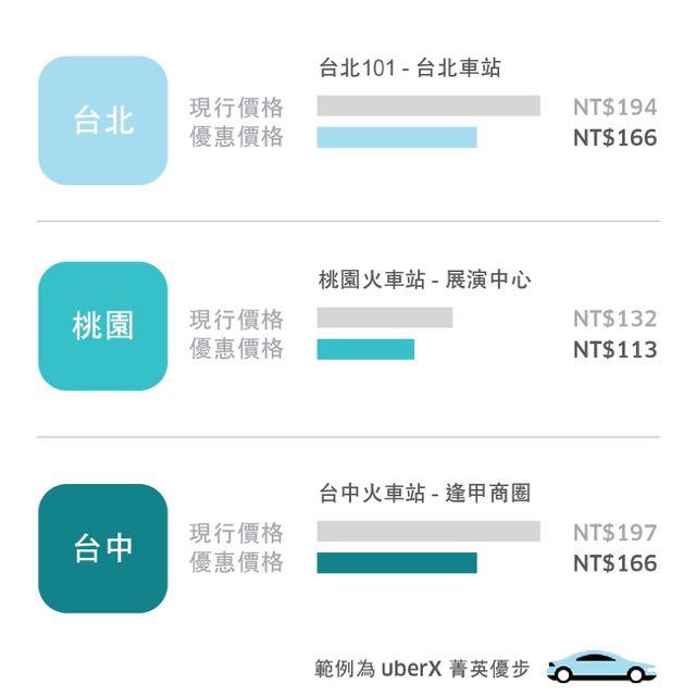 uberX 菁英優步地區車資優惠範例