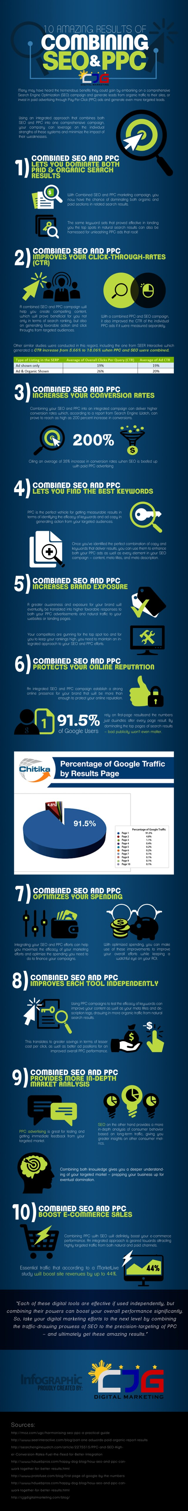Advantages of Combined SEO and PPC Strategy [Inforgraphic]