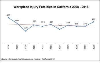Workplace Injury Fatalities in California 2008-2018 Line Graph