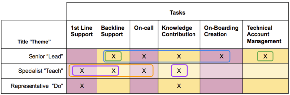 Matrix with Tasks and Titles Showing Roles