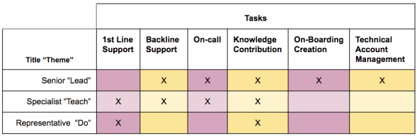 Matrix of Tasks and Titles