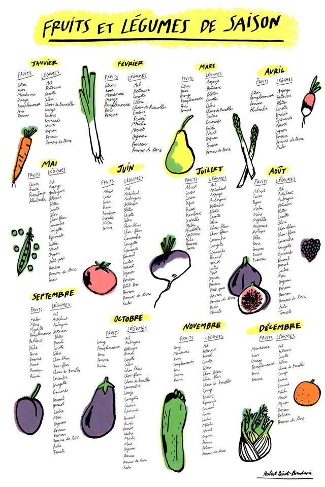 Fruits et légumes de saison Hubert Poirot Bourdain