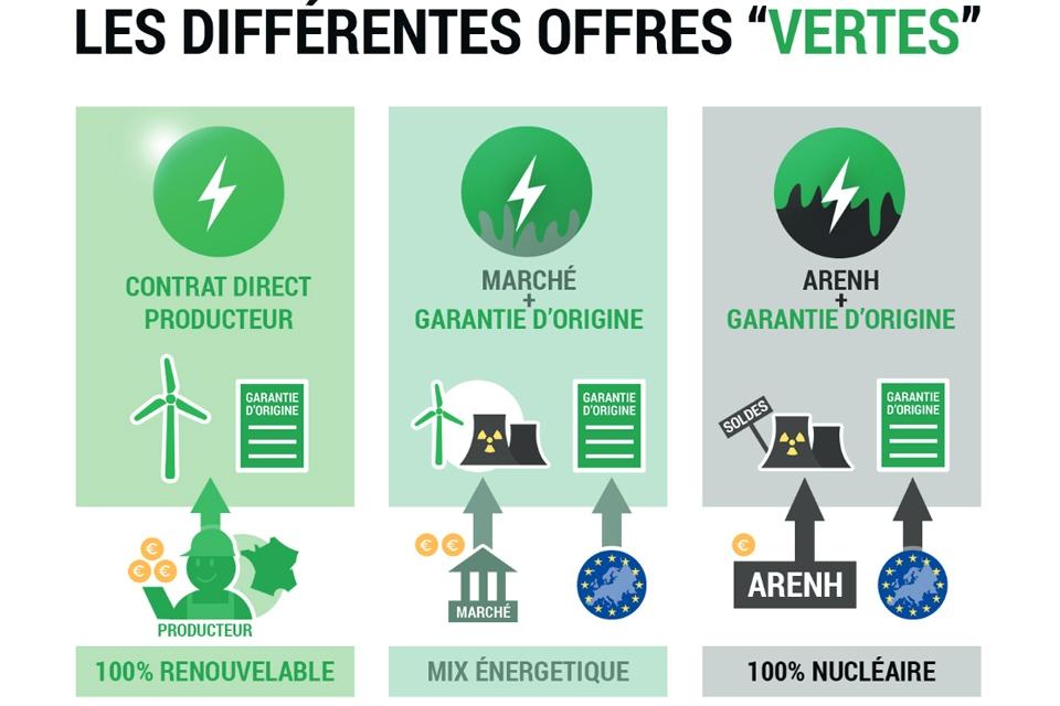 Comprendre les différences entre les offres d'énergie verte
