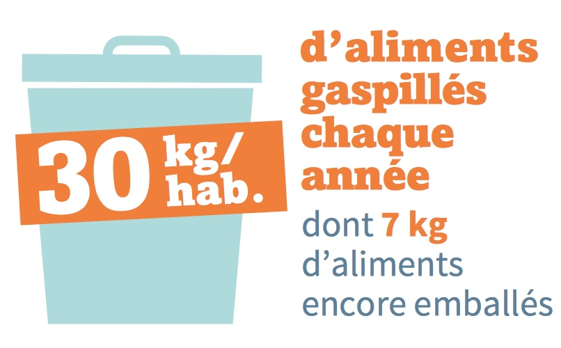 Ademe : gaspillage alimentaire