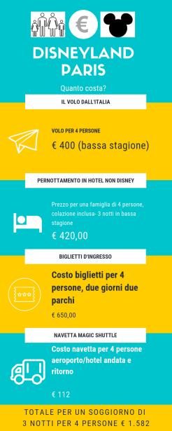 infografica su come risparmiare per andare a Disneyland Paris