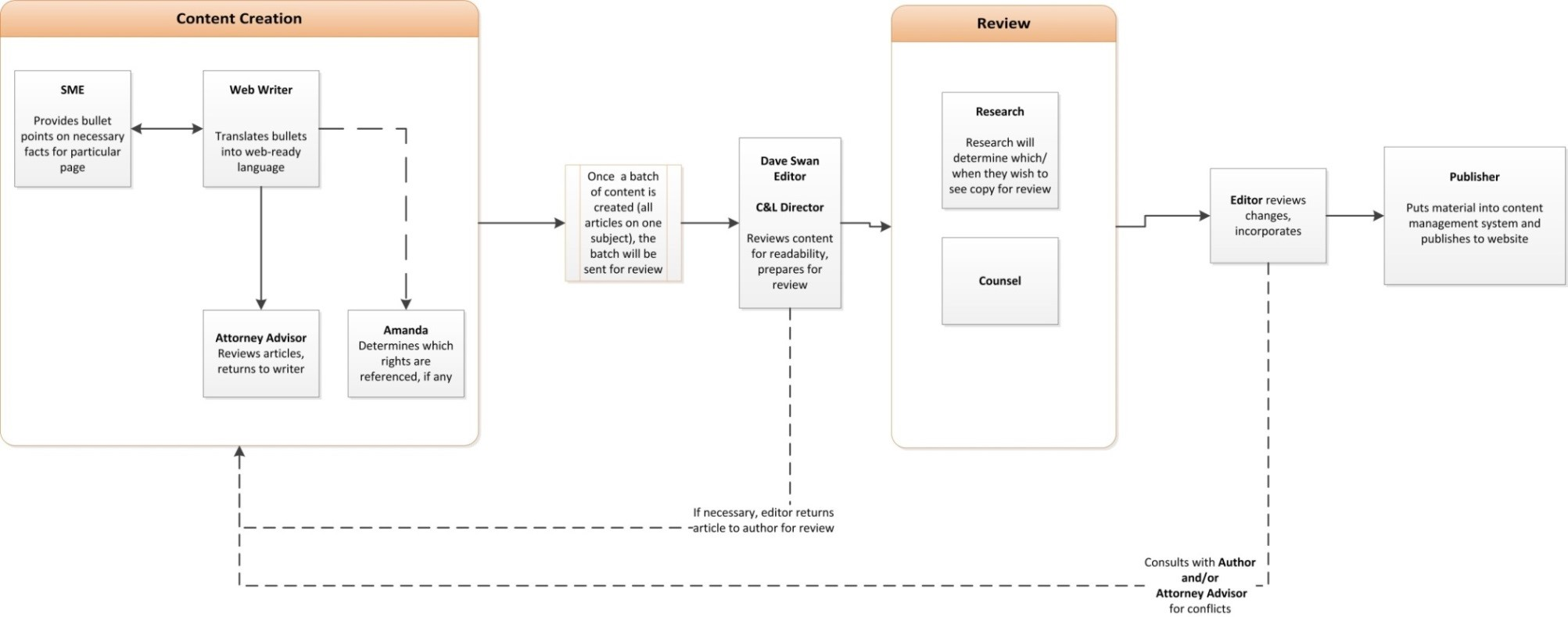 Content development flow for the Tax Toolkit