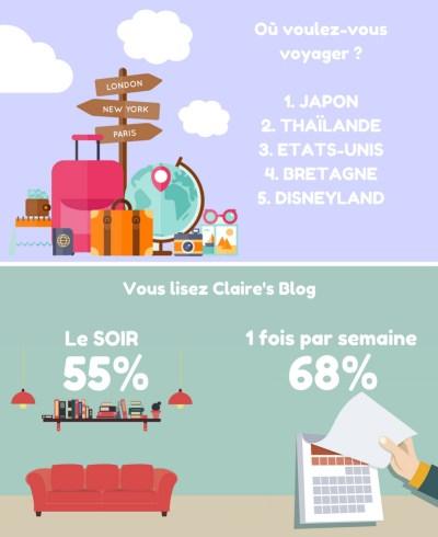 infographie blog clairesblog