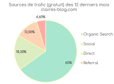 sources de trafic google analytics