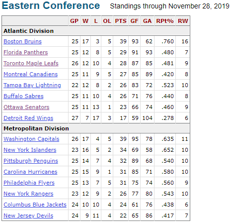 eastern conference standings at american thanksgiving